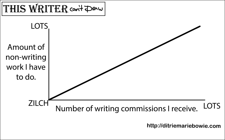 Graph demonstrating the number of writing commissions I receive increases with the amount of non-writing work I have to do.