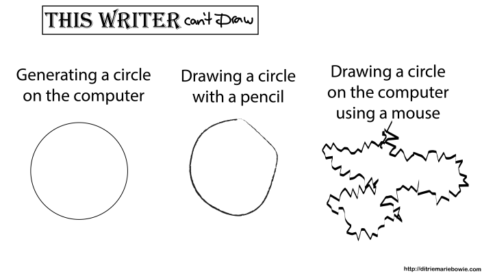 Generating a circle on the computer: perfect. Drawing a circle with a pencil: okay. Drawing a circle on the computer using a mouse: disaster.